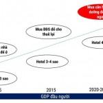 Biểu đồ xu hướng du lịch và đầu tư bất động sản tại Việt Nam