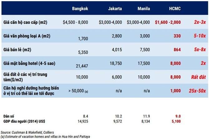 20150720031854930 So sánh giá nhà tại Việt Nam