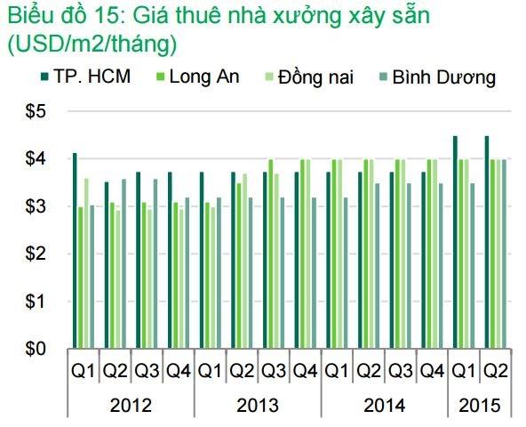 20150722073721 7b45 Nhu cầu thuê nhà xưởng xây dựng sẵn tại KCN tăng từ các công ty Đài Loan và Hồng Kông