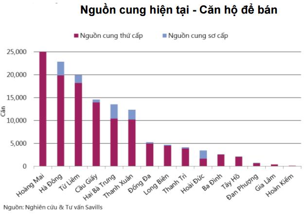 20151008151713 9d2f Gần 30.000 căn hộ chung cư sẽ đổ bộ vào thị trường BĐS Hà Nội