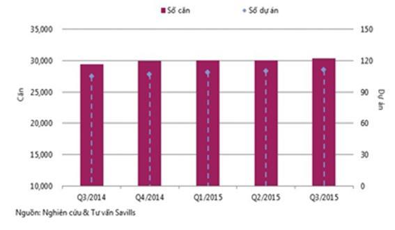 20151008173603 483c Giá bán phân khúc nhà liền kề tăng, biệt thự giảm tại Hà Nội