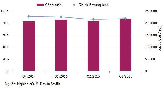 20160105083517 cf6f1 Bất động sản thương mại Đà Nẵng tiếp tục tăng giá thuê