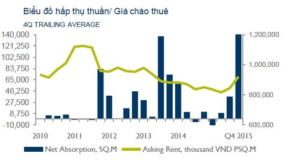 mat bang ban le ha noi bung no nguon cung trong nam 2016 Nguồn cung mặt bằng bán lẻ tại Hà Nội tăng mạnh