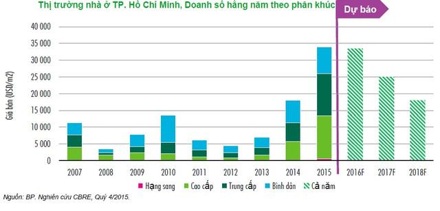 20160219095129 123e Đầu tư nhà đất TPHCM sẽ đạt đỉnh trong năm 2016