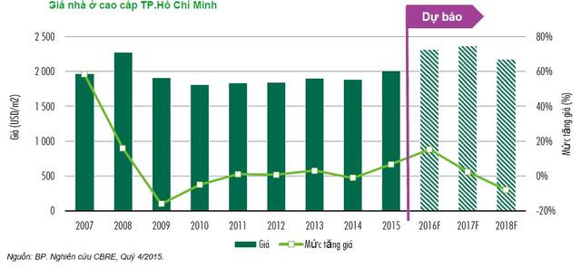 20160219095212 c7a9 Đầu tư nhà đất TPHCM sẽ đạt đỉnh trong năm 2016