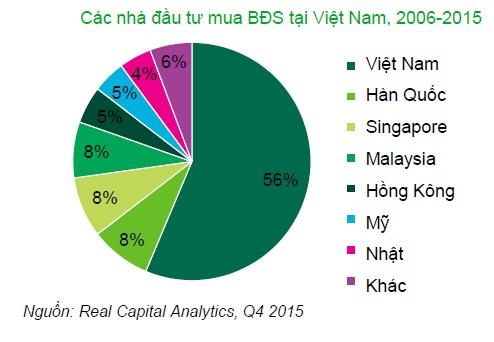 20160220093333 031a Các nhà đầu tư Nhật Bản chi mạnh tay vào thị trường BĐS Việt Nam
