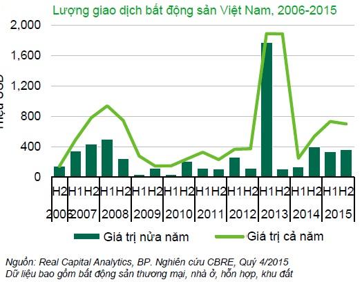 20160220093454 60b3 Các nhà đầu tư Nhật Bản chi mạnh tay vào thị trường BĐS Việt Nam