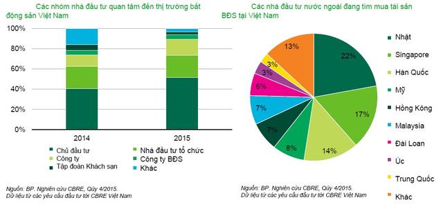 20160220093603 b320 Các nhà đầu tư Nhật Bản chi mạnh tay vào thị trường BĐS Việt Nam