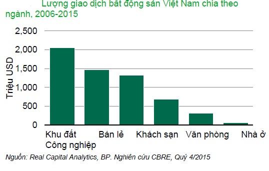 20160220093707 3428 Các nhà đầu tư Nhật Bản chi mạnh tay vào thị trường BĐS Việt Nam